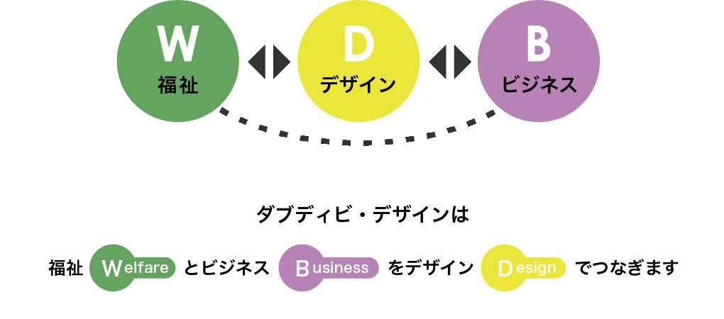 福祉(Welfare)とビジネス(Business)をデザイン(Design)でつなぎます