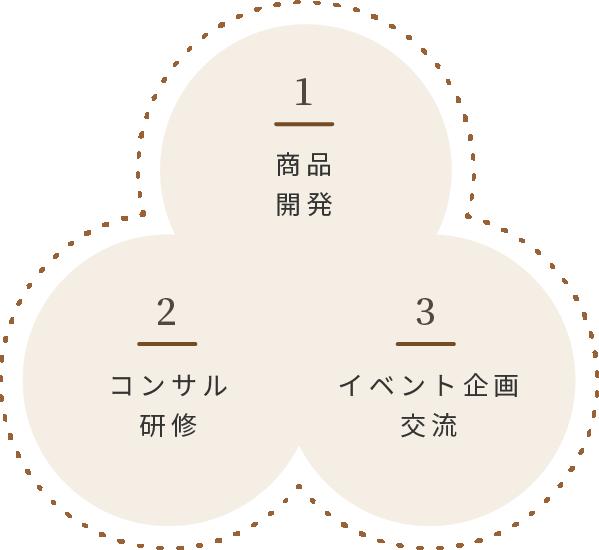 1.商品開発 2.コンサル研修 3.イベント企画交流